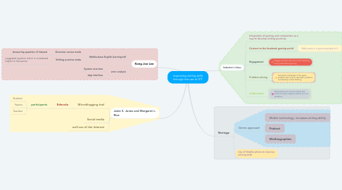 Mind Map: improving writing skills through the use of ICT