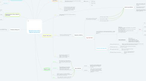 Mind Map: Infraestructura de las Telecomunicaciones