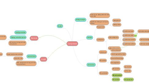 Mind Map: Component