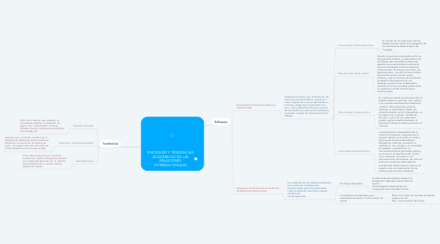 Mind Map: ENFOQUES Y TENDENCIAS ACADÉMICAS DE LAS RELACIONES INTERNACIONALES
