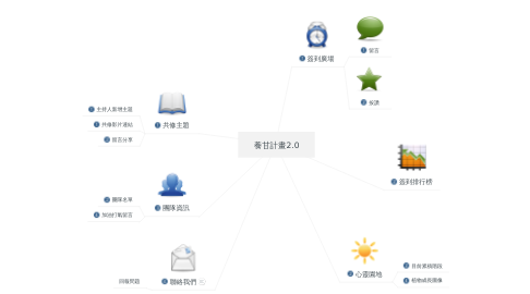 Mind Map: 養甘計畫2.0