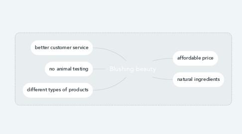 Mind Map: Blushing beauty