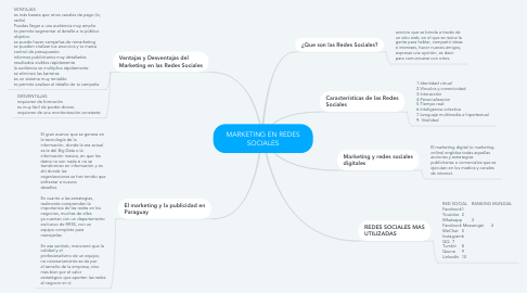 Mind Map: MARKETING EN REDES SOCIALES