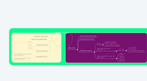Mind Map: Status familiae