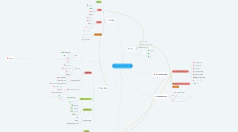 Mind Map: Предназначение ОП