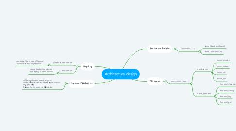 Mind Map: Architecture design