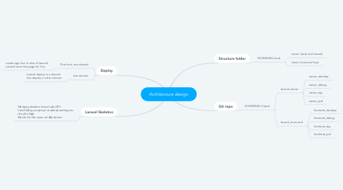 Mind Map: Event Tracking DB
