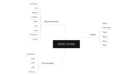 Mind Map: PEARL STONE