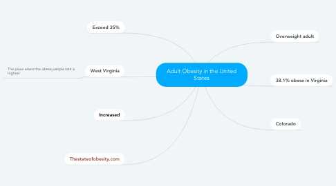 Mind Map: Adult Obesity in the United States