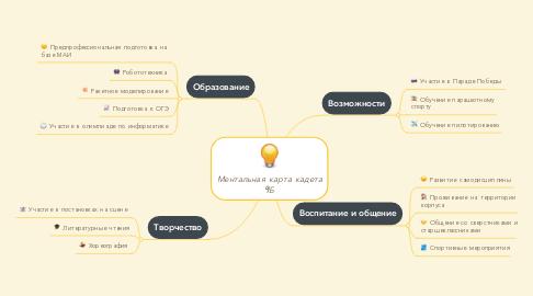 Mind Map: Ментальная карта кадета 9Б