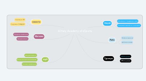 Mind Map: Almaty Academy of eSports