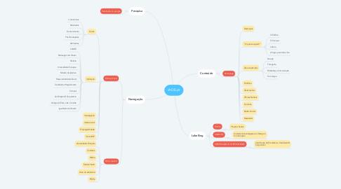 Mind Map: IADE.pt