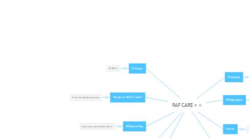 Mind Map: RAF CARE