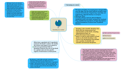 Mind Map: Geodezy as a career