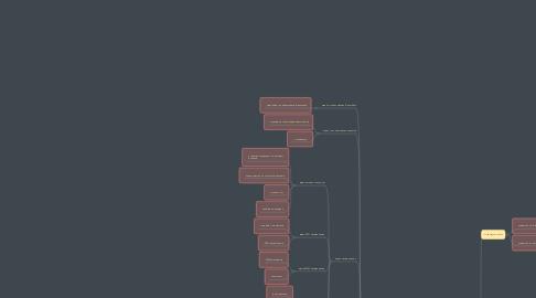 Mind Map: Генеральный директор