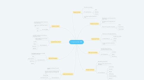 Mind Map: Componentes UML