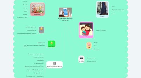Mind Map: Aplicativo de atividades domésticas