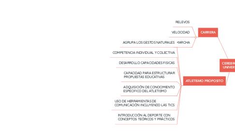 Mind Map: PEDAGOGIA DEL ATLETISMO