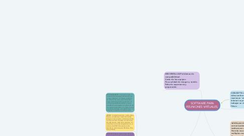 Mind Map: SOFTWARE PARA REUNIONES VIRTUALES.