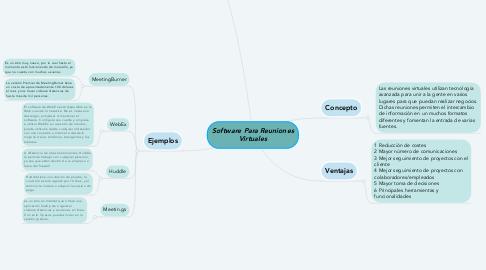 Mind Map: Software Para Reuniones Virtuales