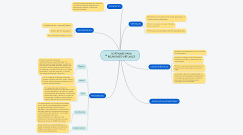 Mind Map: SOFTWARE PARA REUNIONES VIRTUALES