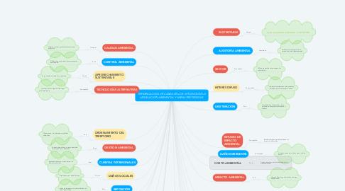 Mind Map: TERMINOLOGÍA UTILIZADA EN LOS ESTUDIOS DE LA LEGISLACIÓN AMBIENTAL Y ÁREAS PROTEGIDAS.