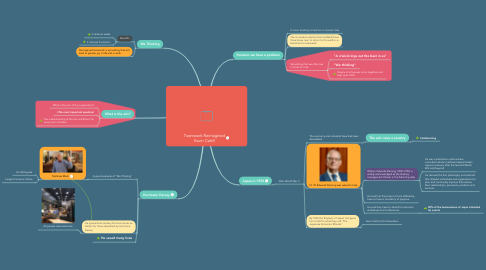 Mind Map: Teamwork Reimagined Kevin Cahill