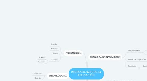 Mind Map: REDES SOCIALES EN LA EDUCACIÓN
