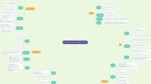 Mind Map: ความผิดปกติทางระบบทางเดินปัสสาวะของเด็ก