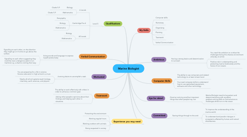Mind Map: Marine Biologist