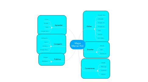 Mind Map: Mapa Mental PLE
