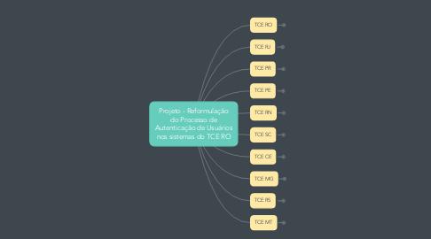 Mind Map: Projeto - Reformulação do Processo de Autenticação de Usuários nos sistemas do TCE RO