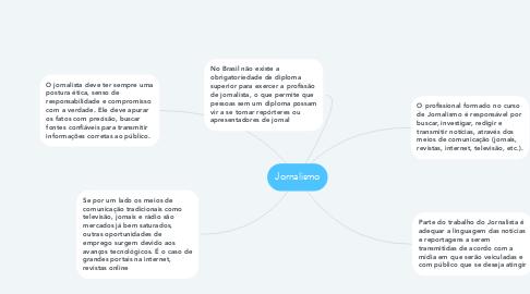 Mind Map: Jornalismo