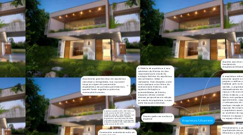 Mind Map: Arquitetura/Urbanismo