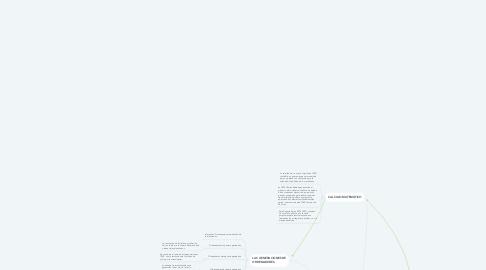 Mind Map: Historia e introducción a la informática