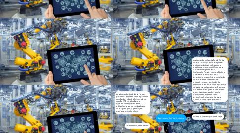 Mind Map: Automação Industrial