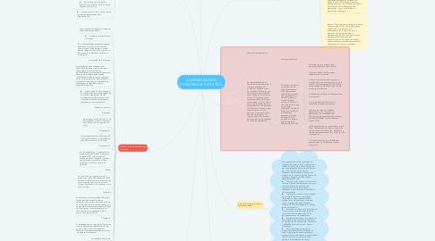 Mind Map: ADMINISTRACION ESTRATEGICA Y POLITICA