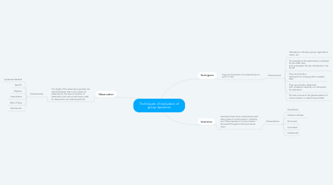 Mind Map: Techniques of evaluation of group dynamics