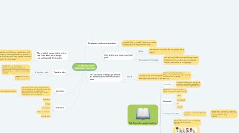 Mind Map: UNIDAD1.Introducción a la Gestión Económico Social.