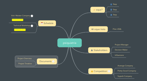 Mind Map: psiquiatria