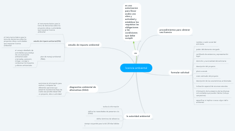 Mind Map: licencia ambiental
