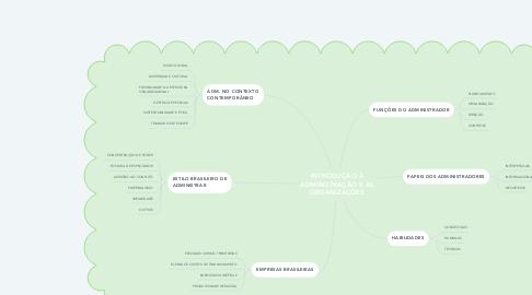 Mind Map: INTRODUÇÃO À ADMINISTRAÇÃO E ÀS ORGANIZAÇÕES