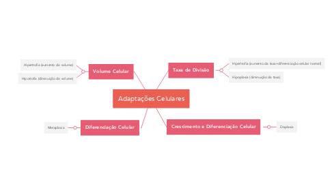 Mind Map: Adaptações Celulares
