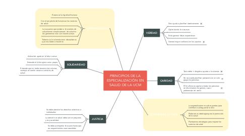 Mind Map: PRINCIPIOS DE LA ESPECIALIZACIÓN EN SALUD DE LA UCM