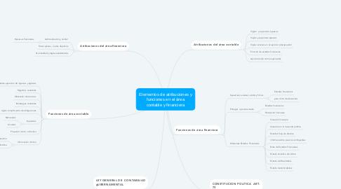 Mind Map: Elementos de atribuciones y funciones en el área contable y financiera