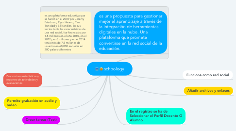 Mind Map: schoology