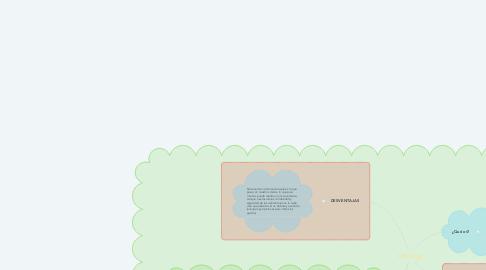 Mind Map: Schoology