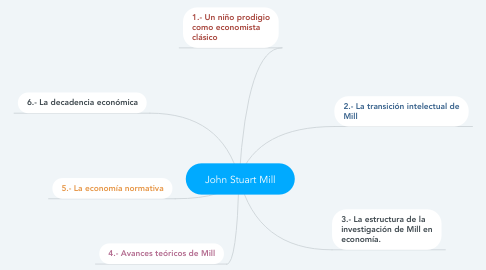 Mind Map: John Stuart Mill