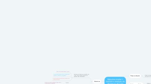 Mind Map: Máquinas simples = facilitam a execução de afazeres no dia-a-dia