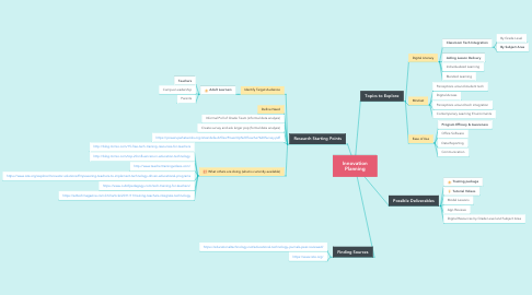 Mind Map: Innovation Planning